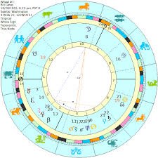 Bill Gates Birth Chart Exploring Eminence In Bill Gates Birth Chart