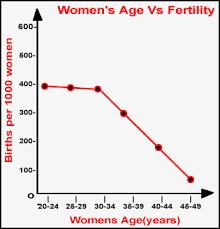 Men Fertility Age Chart 6 Women S Fertility Graph Kim S Finds Blog An Independent