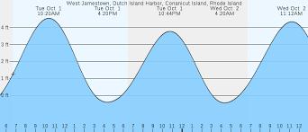 West Jamestown Conanicut Island Ri Tides Marineweather Net