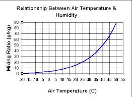 Filling Tanks Humidity Vs Temperature Scubaboard