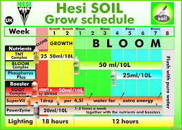 Hesi Soil Chart Hesi Schedule For Autoflower In A Capillary System Soil