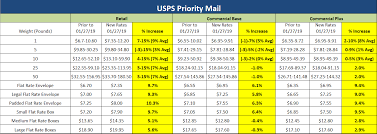 Usps Rate Chart 2019 How Will The January 27 2019 Usps Rate Increase Impact Your