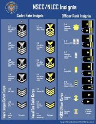 Lost At Sea Ranking Chart Coast Guard Naval Sea Cadet Rate And Adult Officer Rank Chart I