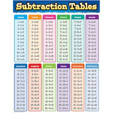Tables Chart From 11 To 20 Subtraction Tables Chart
