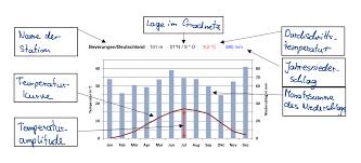Arbeitsblatt Klimadiagramm auswerten Erwartungshorizont