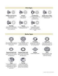 Fastener Type Chart Type Chart Fasteners Tools