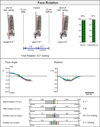 How To Fit A Putter Chart Understanding The Sam Puttlab Report