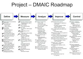 Root Cause Analysis Template Impressive Six Sigma Root Cause Analysis Template Diagrams For Slides Word