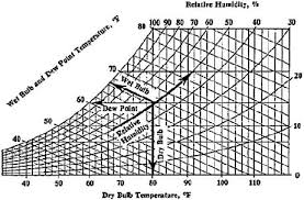 Evaporative Cooler Air Temperature Relative Humidity Chart Swamp Cooler Activity Teachengineering
