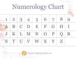 Know Your Numbers The Ins And Outs Of Numerology Metiza