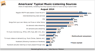 Music Charts August 2014 Americans Typical Sources For Music August 2014 Chart