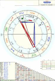 Your Name Asteroid In Your Chart