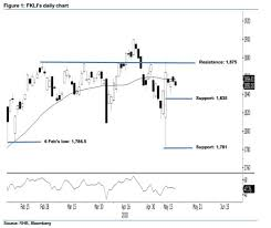 Fkli Chart Report Preview Fkli Fcpo 21 May 2018 Rhb Researchplus