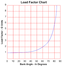 Load Factor New Home Review