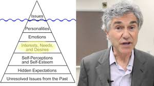 iceberg model of issues in conflict prof john ungerleider iceberg model of issues in conflict prof john ungerleider