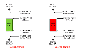 Bank Nifty Candle Chart Live How To Read Candlestick Charts Like A Pro Trader Stockspro24