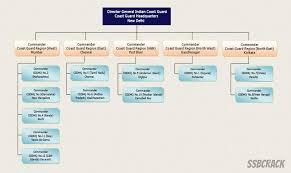 Indian Coast Guard Organization Structure
