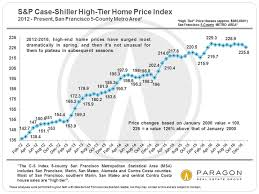 Historical Real Estate Appreciation Chart 30 Years Of San Francisco Bay Area Real Estate Cycles