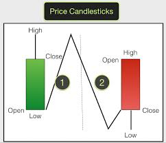 Candlestick Chart Course The Best Trading Candlestick Patterns