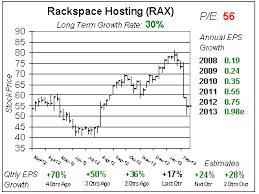 Rax Stock Chart Rackspace Is Still Too High School Of Hard Stocks