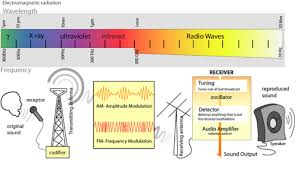 Vhf Spectrum Chart Difference Between Rf And Microwave Difference Between