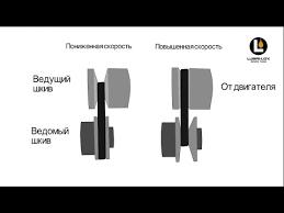 вариаторные масла (<b>CVT</b>) - YouTube