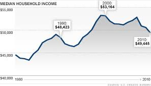 Chart Middle Class Income Middle Class Income Fell In The Last Decade Sep 21 2011
