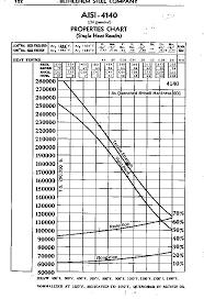 4140 Hardness Chart 4140 Steel Rockwell Hardness Cast Tool Zugi