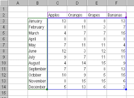 The Excel Chart And Its Data Range