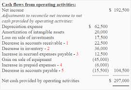 Cash Flows From Operating Activities Exercise 10 Computation Of Net Cash Flows From Operating Activities