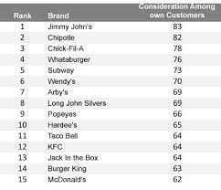Chick Fil A Chart Jimmy Johns Chipotle Chick Fil A And Whataburger Inpsire