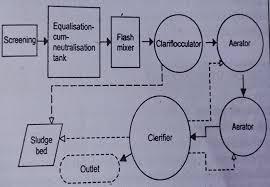 Textile Effluent Treatment Plant Etp Flow Chart