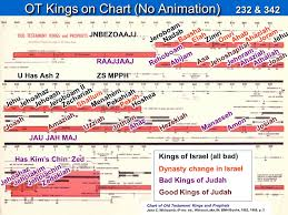 Chart Of Kings Of Israel And Judah With Prophets Ot Kings On Chart No Animation Ppt Video Online Download