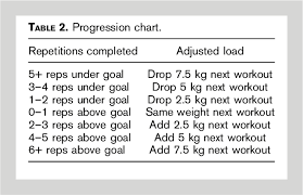 Table 2 From Comparison Of Powerlifting Performance In