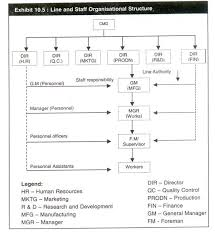 Small Construction Company Organizational Chart 8 Types Of Organisational Structures Their Advantages And