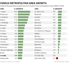 Canada Population Growth Chart Quebecs Population Passes 8 Million But Growth Well Below