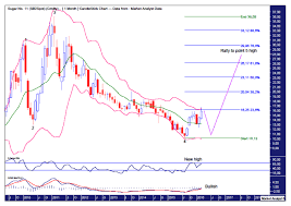 Sugar Commodity Price Chart Sugar Commodity Price Set For Correction The Market Oracle