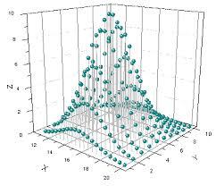 Help Online Origin Help 3d Scatter Graph