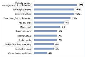Marketing Budget Plan Marketing Budget Part 1 Develop A Plan