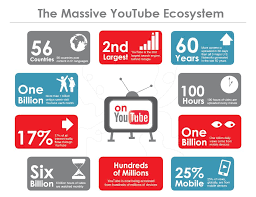 Youtube Followers Chart 5 Metrics Every Youtube Marketer Needs To Track