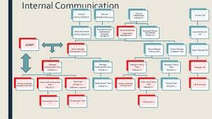 Corporate Communication Organizational Structure