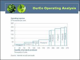 Cost Chart Template Series Data Driven Chart 010 Cost Curves