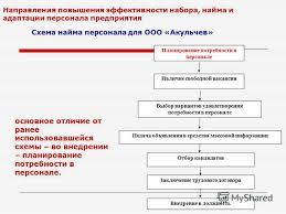 Презентация на тему Тема дипломного проекта Набор найм и  9 Направления повышения эффективности