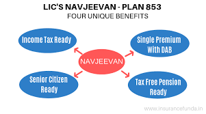 Lic Nav Chart Navjeevan Calculator Lic Plan 853 Insurance Funda