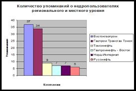 Дипломная работа Социальная ответственность корпорации в  Дипломная работа Социальная ответственность корпорации в современных условиях на примере ОАО Востокгазпром ru