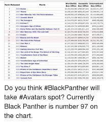 Worldwide Domestic International Box Office Box Office Box