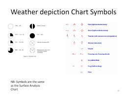 Ppt Weather Charts Powerpoint Presentation Free Download