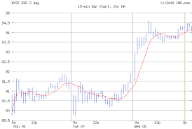 Eog Stock Chart Eog Resources Inc Nyse Eog Stock Chart Quotes Ino Com