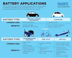 Different Types Of Batteries For Your Car Car Care 101