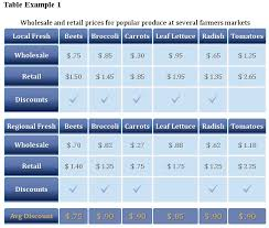 Data table design examples Template Alternating Sitepoint News Tips And Advice For Technology Professionals Techrepublic